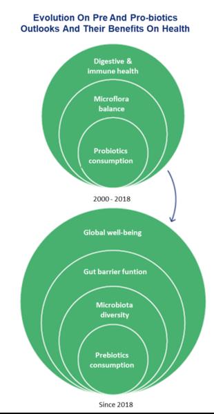 Nutrikéo, Carnet des tendances 2002-2020, tendance Revolubiome